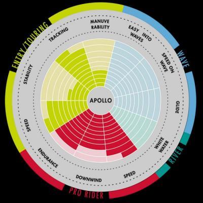 Aztron Apollo hård SUP-bräda