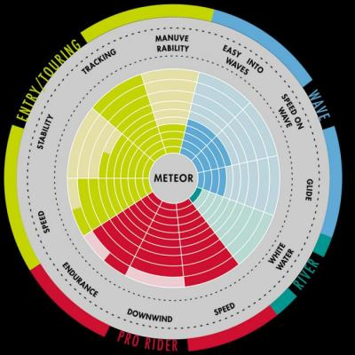 Aztron Meteor SUP-tävlingsbräda
