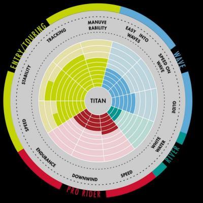 Aztron Titan SUP all round-lautasetti